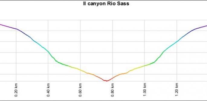 Il Canyon Rio Sass di Fondo in Val di Non